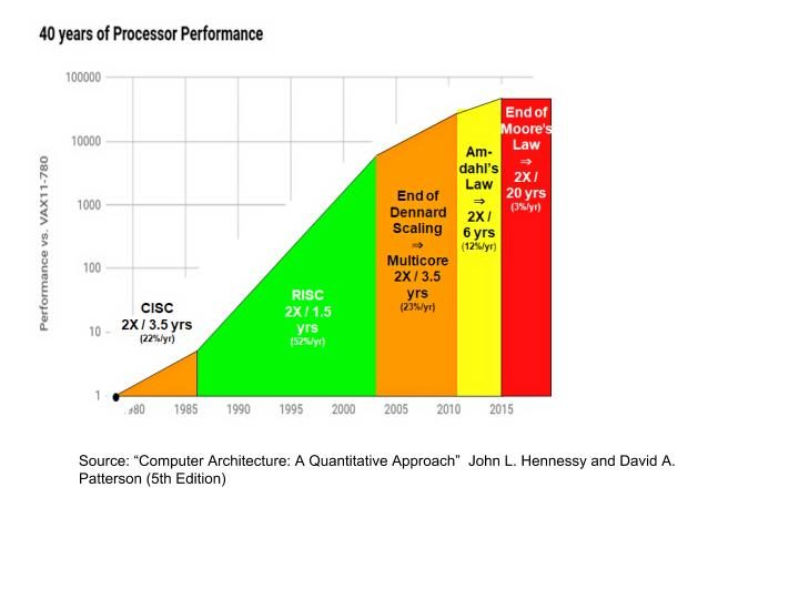So What If We Apply Moores Law To >> The End Of Moore S Law And The Coming Computing Renaissance A